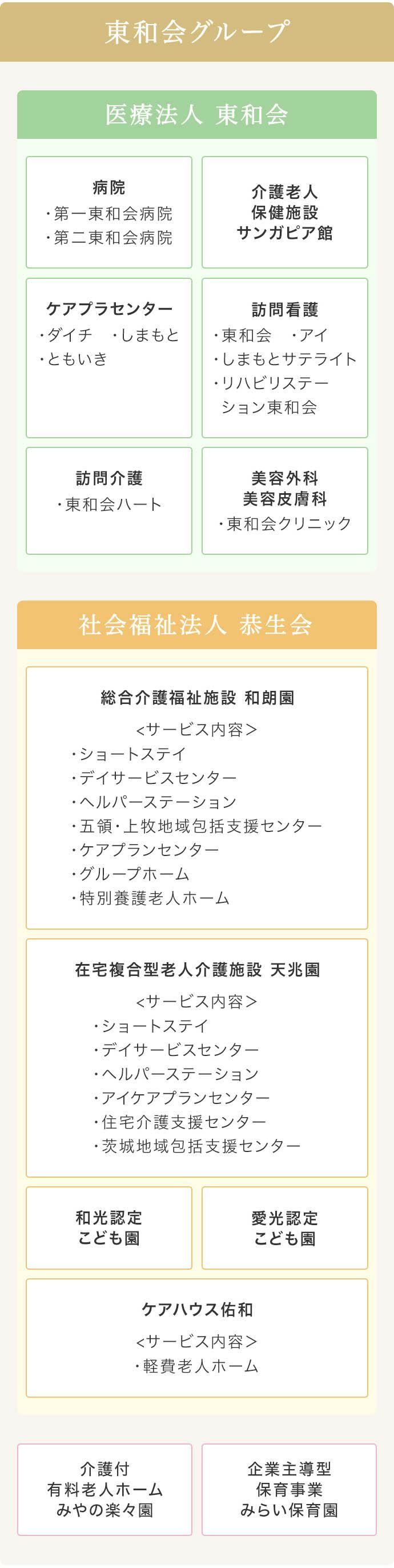 グループ組織図:医療法人 東和会・社会福祉法人 恭生会・みやの楽々園